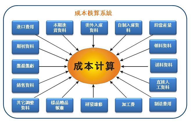 您的位置:产品与方案 > 统率中大型制造业erp 系统构成 财务